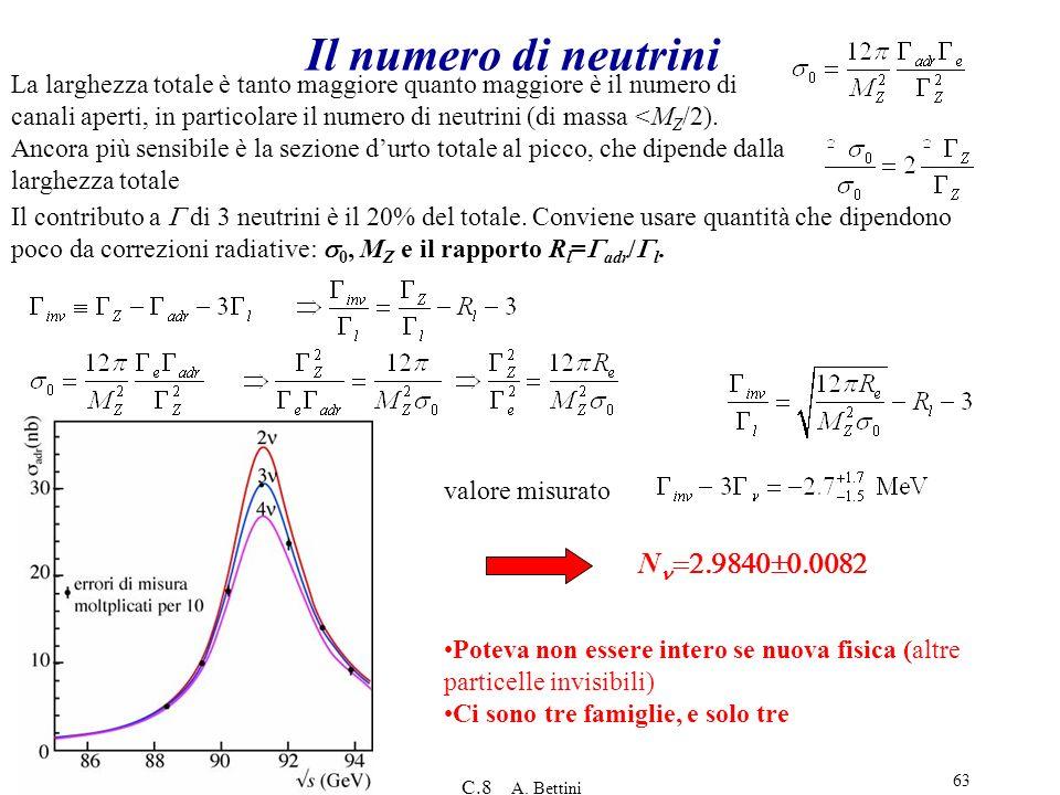 11/10/2013 C.8 A. Bettini 63 Il numero di neutrini N Poteva non essere intero se nuova fisica (altre particelle invisibili) Ci sono tre famiglie, e so