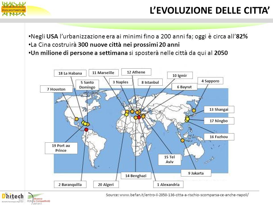 Source: www.zonu.com/detail-en/2009-09-18-7103/Growth-in-Megacities-1950-2015.html LEVOLUZIONE DELLE CITTA Negli USA lurbanizzazione era ai minimi fin