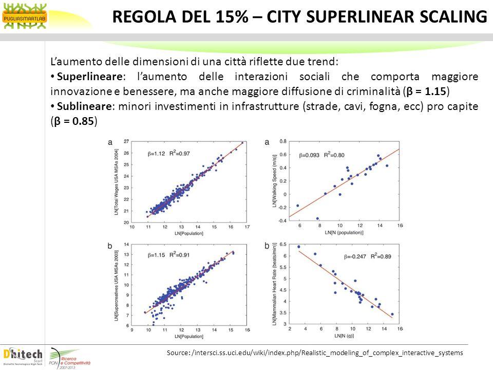 REGOLA DEL 15% – CITY SUPERLINEAR SCALING Laumento delle dimensioni di una città riflette due trend: Superlineare: laumento delle interazioni sociali