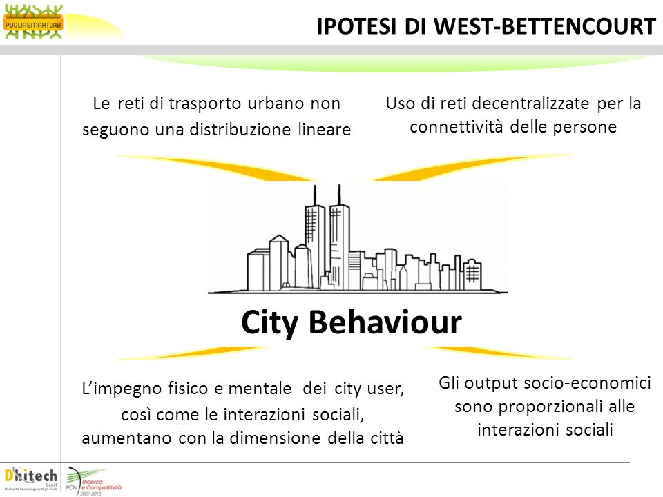 IPOTESI DI WEST-BETTENCOURT City Behaviour MIXING POPULATION INCREMENTAL NETWORK GROWTH SOCIO-ECONOMIC OUTPUT BOUNDED HUMAN EFFORT Uso di reti decentr