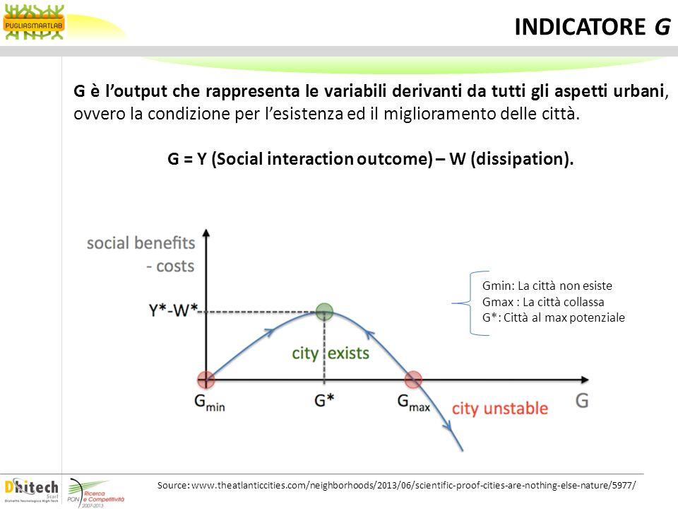 INDICATORE G G è loutput che rappresenta le variabili derivanti da tutti gli aspetti urbani, ovvero la condizione per lesistenza ed il miglioramento d