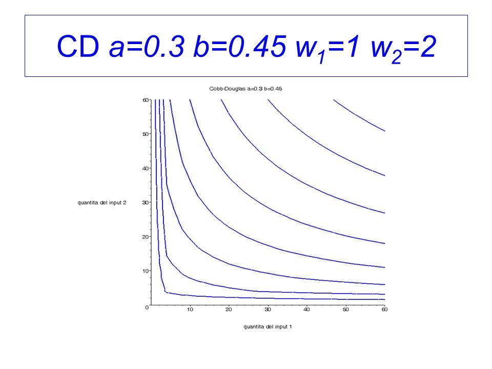 CD a=0.3 b=0.45 w 1 =1 w 2 =2