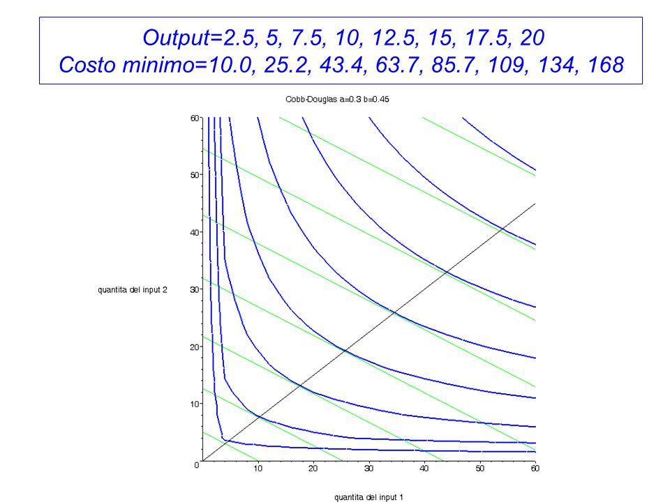 Output=2.5, 5, 7.5, 10, 12.5, 15, 17.5, 20 Costo minimo=10.0, 25.2, 43.4, 63.7, 85.7, 109, 134, 168