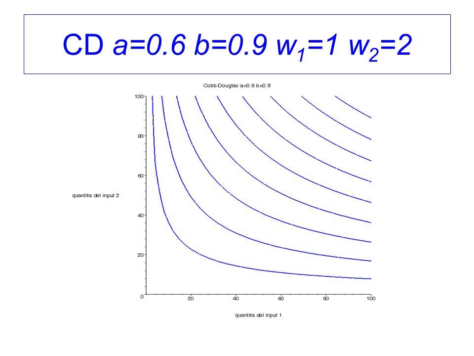 CD a=0.6 b=0.9 w 1 =1 w 2 =2