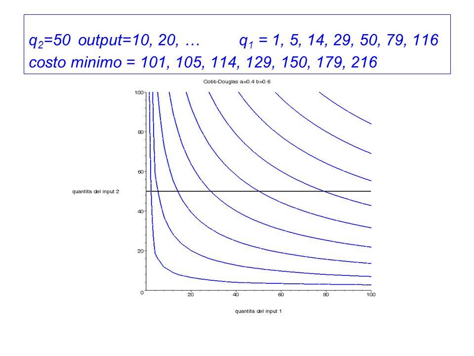q 2 =50 output=10, 20, … q 1 = 1, 5, 14, 29, 50, 79, 116 costo minimo = 101, 105, 114, 129, 150, 179, 216