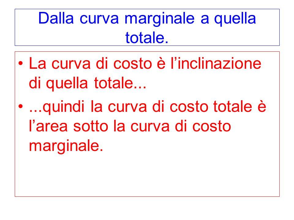 Dalla curva marginale a quella totale. La curva di costo è linclinazione di quella totale......quindi la curva di costo totale è larea sotto la curva