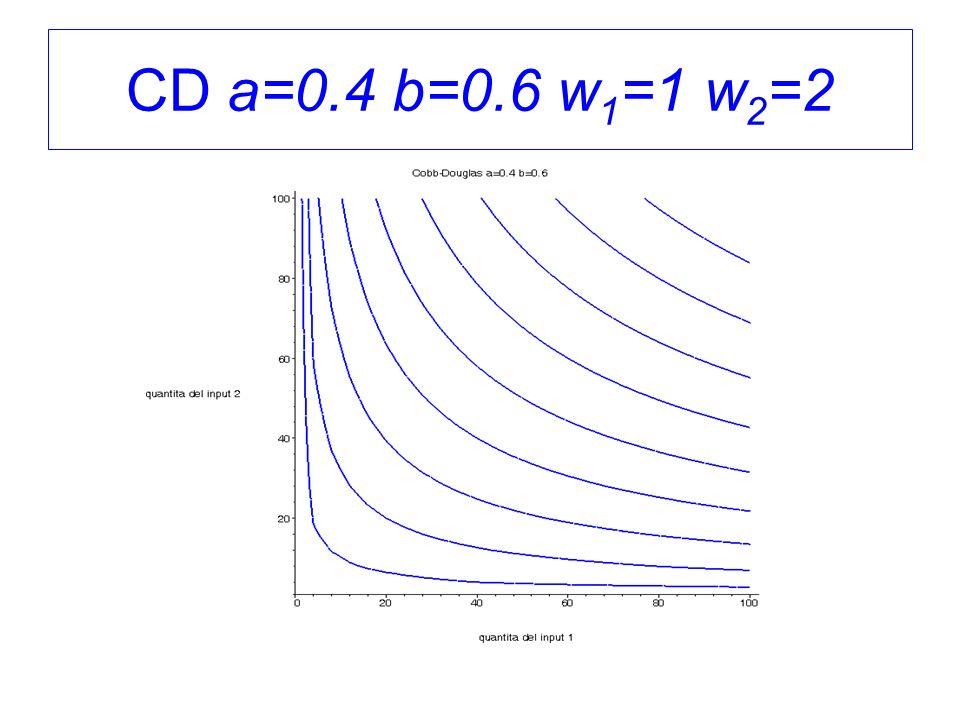 CD a=0.4 b=0.6 w 1 =1 w 2 =2