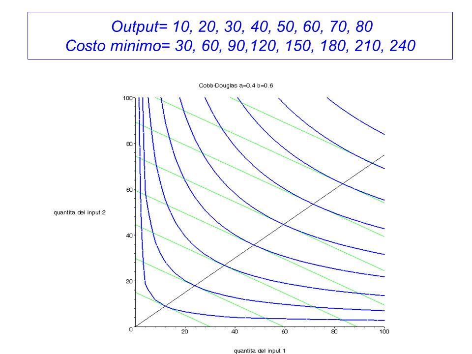 Output= 10, 20, 30, 40, 50, 60, 70, 80 Costo minimo= 30, 60, 90,120, 150, 180, 210, 240