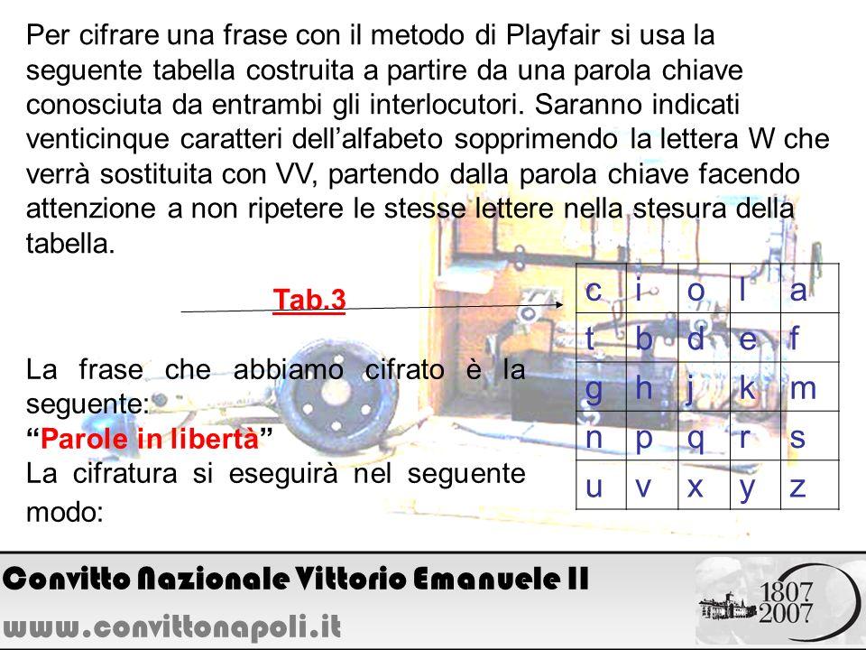 Per cifrare una frase con il metodo di Playfair si usa la seguente tabella costruita a partire da una parola chiave conosciuta da entrambi gli interlo