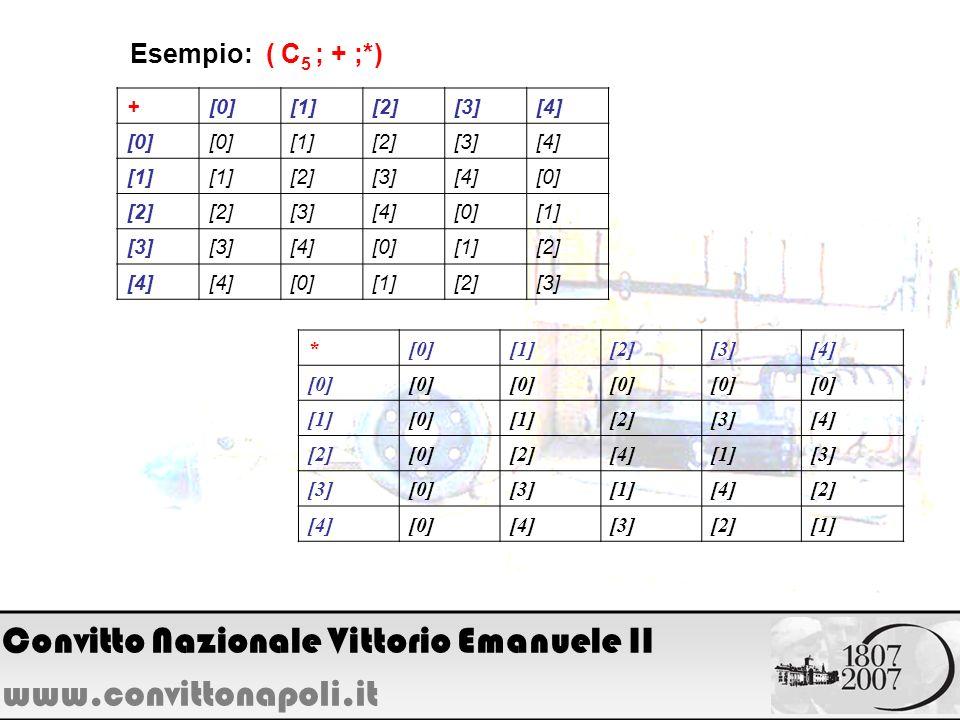 Esempio: ( C 5 ; + ;*) +[0][1][2][3][4] [0] [1][2][3][4] [1] [2][3][4][0] [2] [3][4][0][1] [3] [4][0][1][2] [4] [0][1][2][3] *[0][1][2][3][4] [0] [1][