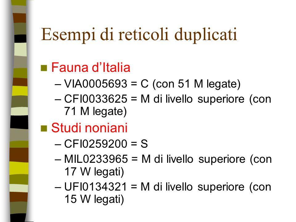 Esempi di reticoli duplicati Fauna dItalia –VIA0005693 = C (con 51 M legate) –CFI0033625 = M di livello superiore (con 71 M legate) Studi noniani –CFI