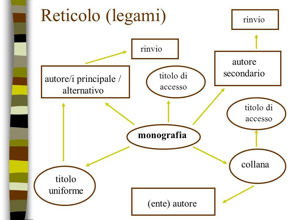 Reticolo (legami) monografia autore/i principale / alternativo collana titolo uniforme autore secondario (ente) autore titolo di accesso rinvio
