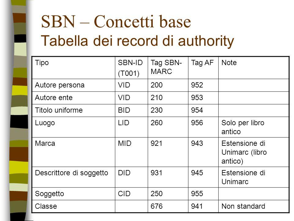 SBN – Concetti base Tabella dei record di authority TipoSBN-ID (T001) Tag SBN- MARC Tag AFNote Autore personaVID200952 Autore enteVID210953 Titolo uni