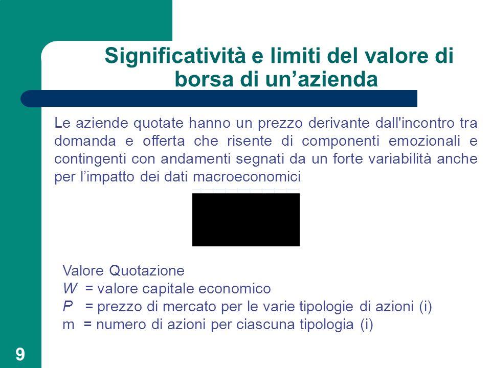 9 Significatività e limiti del valore di borsa di unazienda Le aziende quotate hanno un prezzo derivante dall'incontro tra domanda e offerta che risen