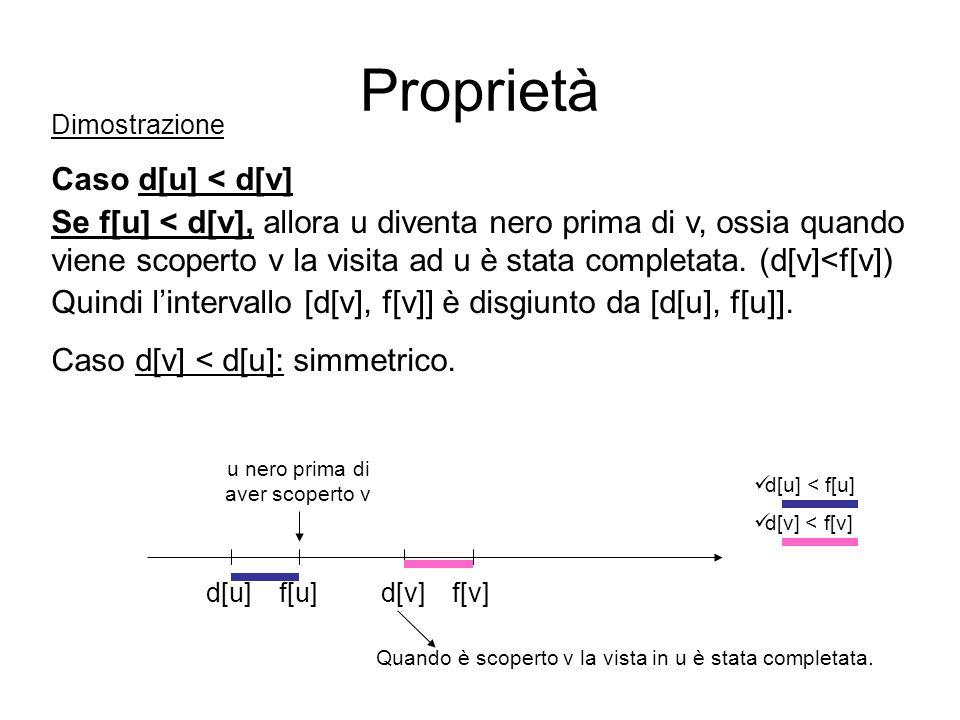 Dimostrazione Caso d[u] < d[v] Se f[u] < d[v], allora u diventa nero prima di v, ossia quando viene scoperto v la visita ad u è stata completata. (d[v