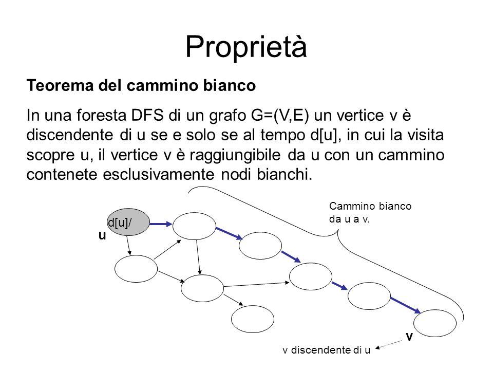 Teorema del cammino bianco In una foresta DFS di un grafo G=(V,E) un vertice v è discendente di u se e solo se al tempo d[u], in cui la visita scopre