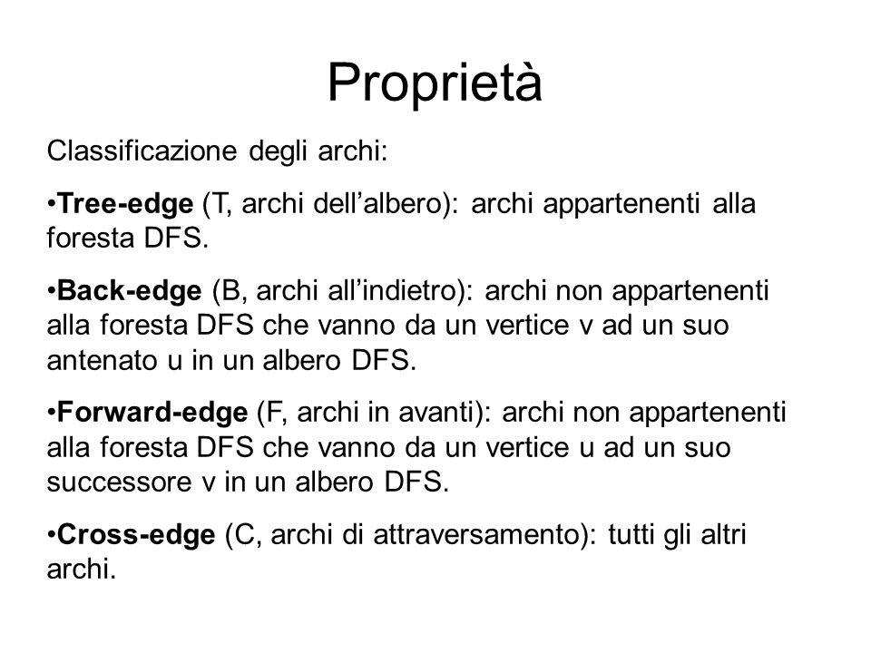 Classificazione degli archi: Tree-edge (T, archi dellalbero): archi appartenenti alla foresta DFS. Back-edge (B, archi allindietro): archi non apparte