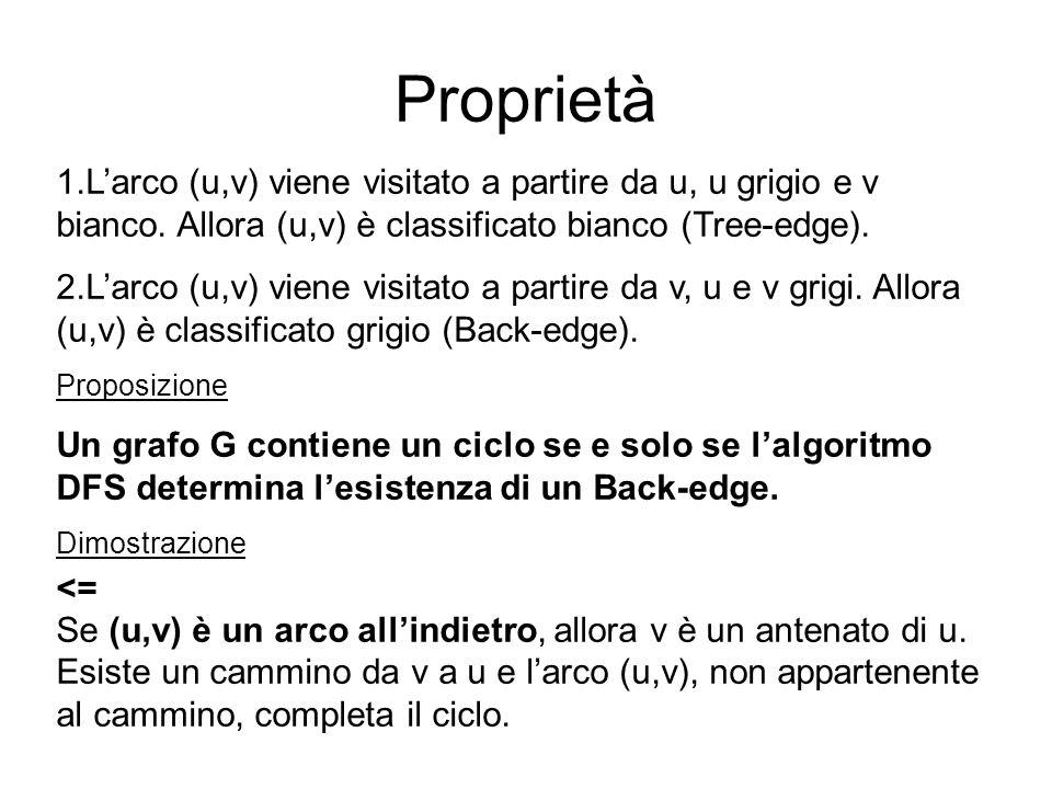 1.Larco (u,v) viene visitato a partire da u, u grigio e v bianco. Allora (u,v) è classificato bianco (Tree-edge). 2.Larco (u,v) viene visitato a parti