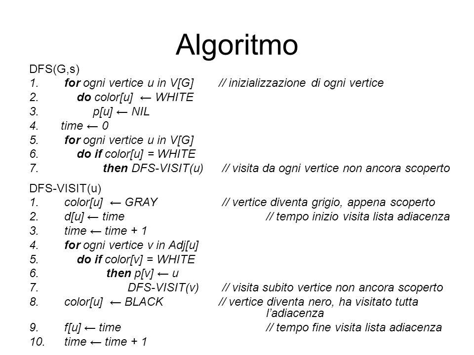 Algoritmo DFS(G,s) 1. for ogni vertice u in V[G] // inizializzazione di ogni vertice 2. do color[u] WHITE 3. p[u] NIL 4.time 0 5. for ogni vertice u i