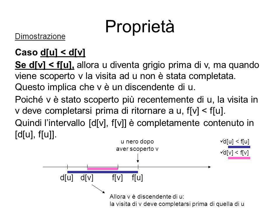 Dimostrazione Caso d[u] < d[v] Se d[v] < f[u], allora u diventa grigio prima di v, ma quando viene scoperto v la visita ad u non è stata completata. Q