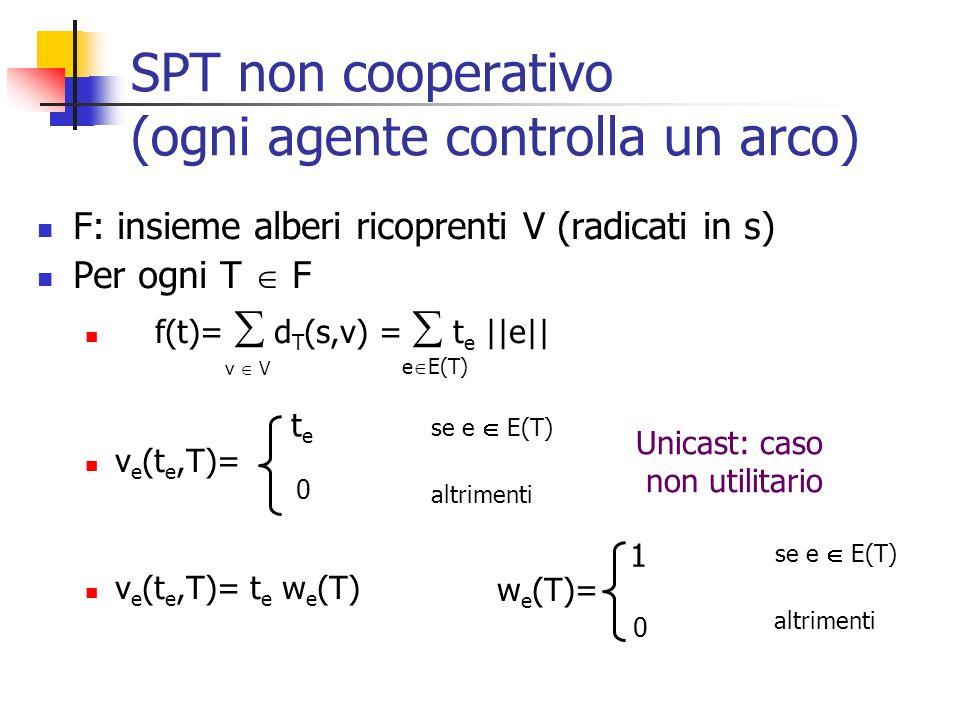 SPT non cooperativo (ogni agente controlla un arco) F: insieme alberi ricoprenti V (radicati in s) Per ogni T F f(t)= d T (s,v) = t e ||e|| v e (t e,T)= v e (t e,T)= t e w e (T) v V e E(T) tete se e E(T) 0 altrimenti 1 se e E(T) 0 altrimenti w e (T)= Unicast: caso non utilitario