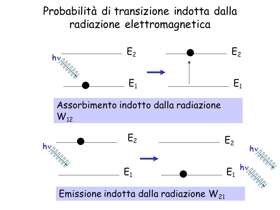 Probabilità di transizione indotta dalla radiazione elettromagnetica E1E1 E2E2 E1E1 E2E2 E1E1 E2E2 h h E1E1 E2E2 Assorbimento indotto dalla radiazione