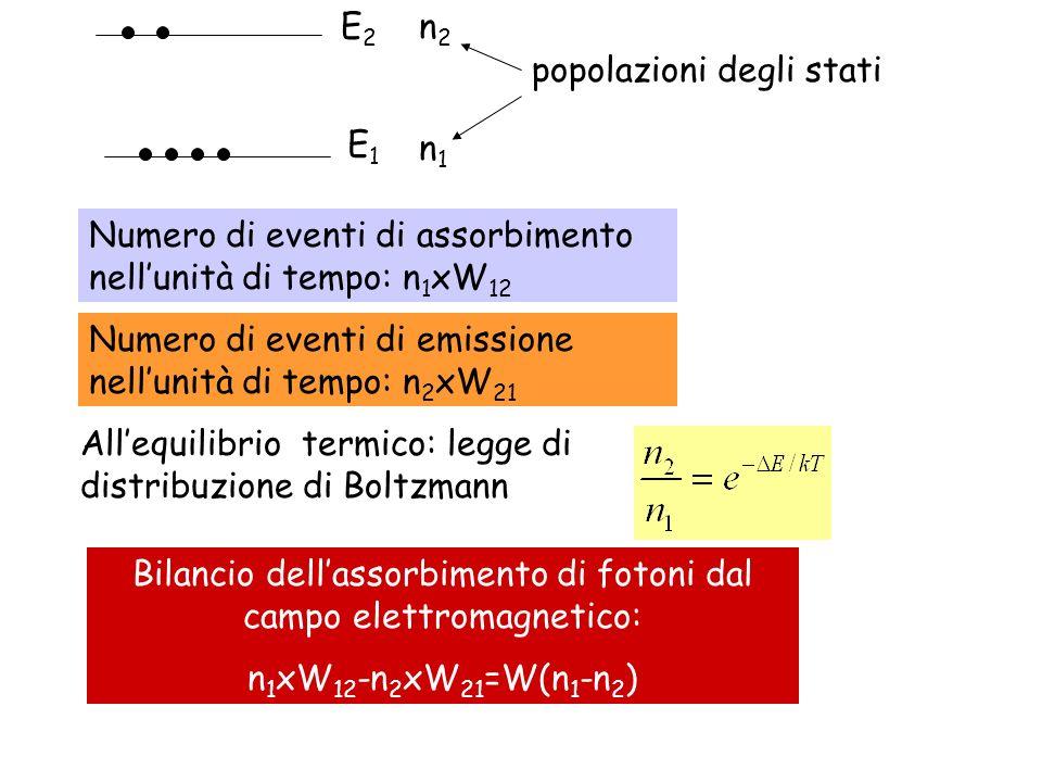 E1E1 E2E2 n1n1 n2n2 popolazioni degli stati Allequilibrio termico: legge di distribuzione di Boltzmann Numero di eventi di assorbimento nellunità di t