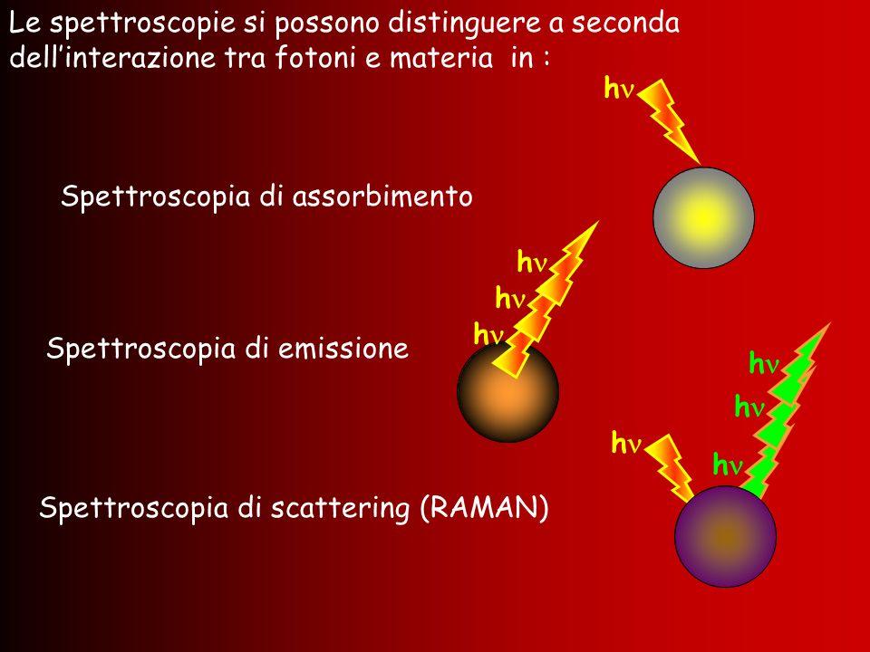 Spettroscopia di assorbimento Le spettroscopie si possono distinguere a seconda dellinterazione tra fotoni e materia in : Spettroscopia di emissione S