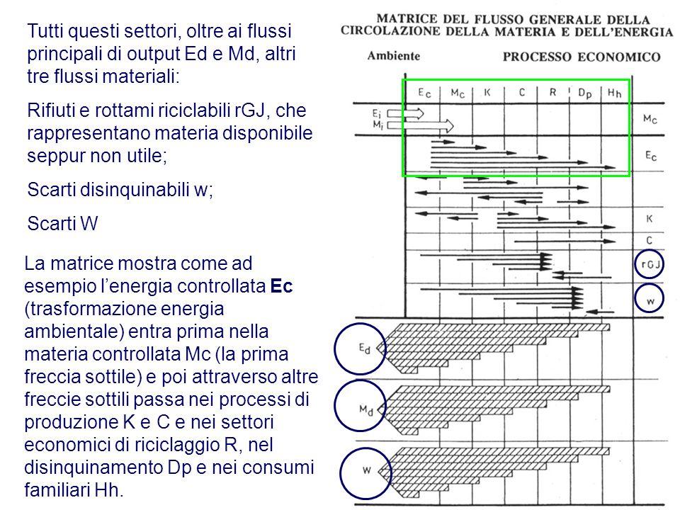 Tutti questi settori, oltre ai flussi principali di output Ed e Md, altri tre flussi materiali: Rifiuti e rottami riciclabili rGJ, che rappresentano m