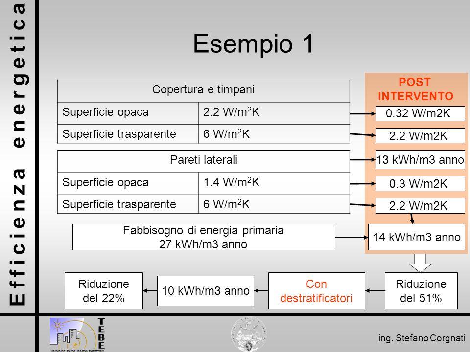 Efficienza energetica ing. Stefano Corgnati POST INTERVENTO Esempio 1 Copertura e timpani Superficie opaca2.2 W/m 2 K Superficie trasparente6 W/m 2 K