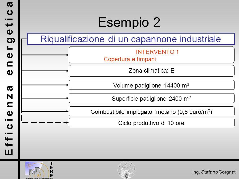 Efficienza energetica ing. Stefano Corgnati Esempio 2 Riqualificazione di un capannone industriale Zona climatica: E Volume padiglione 14400 m 3 Super