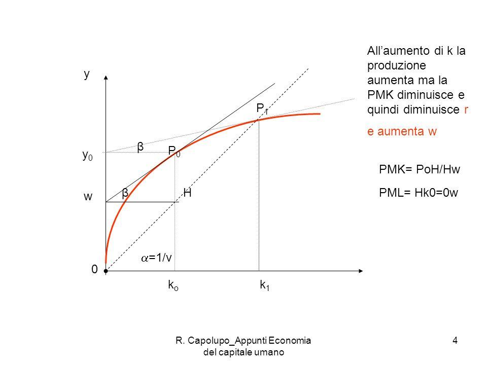 R. Capolupo_Appunti Economia del capitale umano 4 =1/v P0P0 koko y 0 w β P1P1 β y k1k1 Allaumento di k la produzione aumenta ma la PMK diminuisce e qu