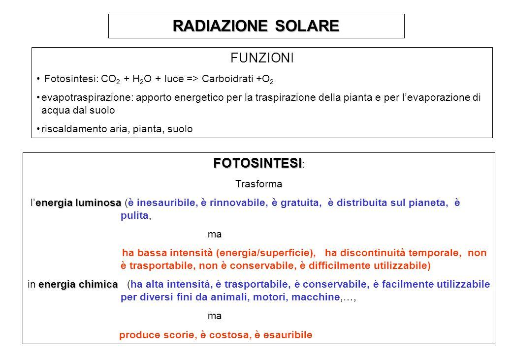 RADIAZIONE SOLARE FUNZIONI Fotosintesi: CO 2 + H 2 O + luce => Carboidrati +O 2 evapotraspirazione: apporto energetico per la traspirazione della pianta e per levaporazione di acqua dal suolo riscaldamento aria, pianta, suolo FOTOSINTESI FOTOSINTESI : Trasforma energia luminosa lenergia luminosa (è inesauribile, è rinnovabile, è gratuita, è distribuita sul pianeta, è pulita, ma ha bassa intensità (energia/superficie), ha discontinuità temporale, non è trasportabile, non è conservabile, è difficilmente utilizzabile) energia chimica in energia chimica (ha alta intensità, è trasportabile, è conservabile, è facilmente utilizzabile per diversi fini da animali, motori, macchine,…, ma produce scorie, è costosa, è esauribile