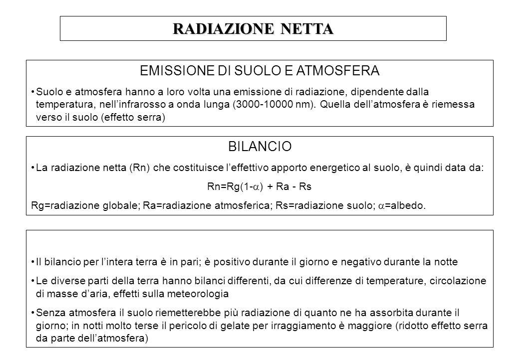 RADIAZIONE NETTA EMISSIONE DI SUOLO E ATMOSFERA Suolo e atmosfera hanno a loro volta una emissione di radiazione, dipendente dalla temperatura, nellinfrarosso a onda lunga (3000-10000 nm).