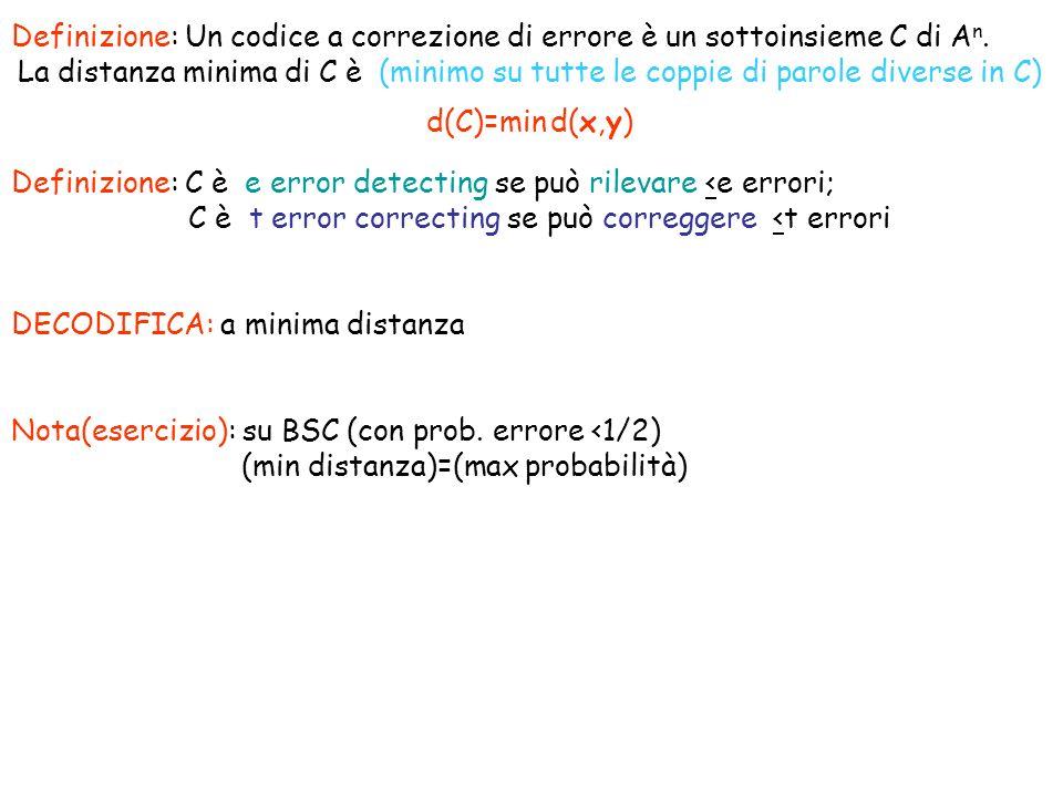 D(C)=3 corregge 1 errore Siano c=(c 0,…,c n-1 )=parola codice, r=(r 0,…,r n-1 )=sequenza da decodificare CODIFICA/DECODIFICA dei Codici di Hamming cr r=c+e, e i =1 sse errore in posizione i Hr T =H(c+e) T =Hc T +He T =He T 0 errori r=c e=0 Hr T =H0 T =0 1 errore posizione i r=c+ 010…0)=c+e i Hr T =He i T= i DECODIFICA: Calcola sindrome s=Hr T se s=0 output r se s= i output r+e i Se si sono avuti >2 errori?