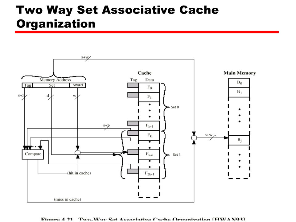 Two Way Set Associative Cache Organization