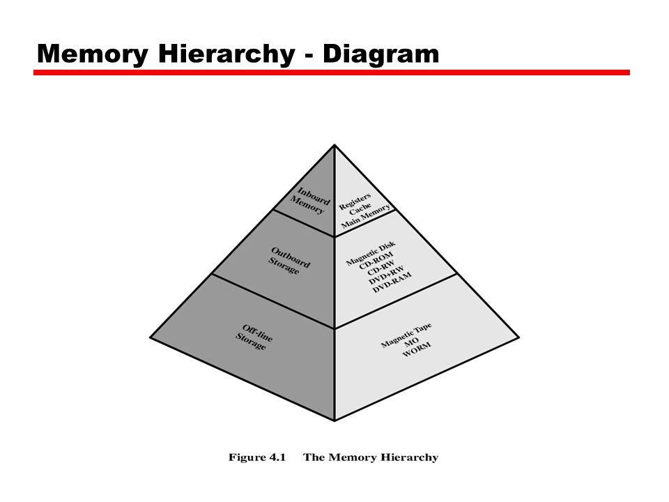 Dimensione delle linee Al crescere della dimensione del blocco aumenta inizialmente la percentuale di successi per il principio della località; In seguito, però, la frequenza di successo comincerà a diminuire: Blocchi grandi = piccolo numero di linee.