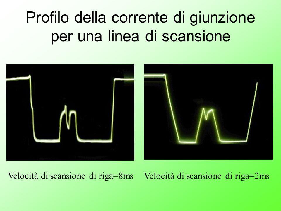 Velocità di scansione di riga=8ms Velocità di scansione di riga=2ms Profilo della corrente di giunzione per una linea di scansione