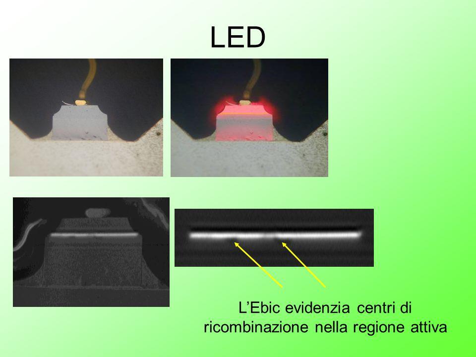 LED LEbic evidenzia centri di ricombinazione nella regione attiva