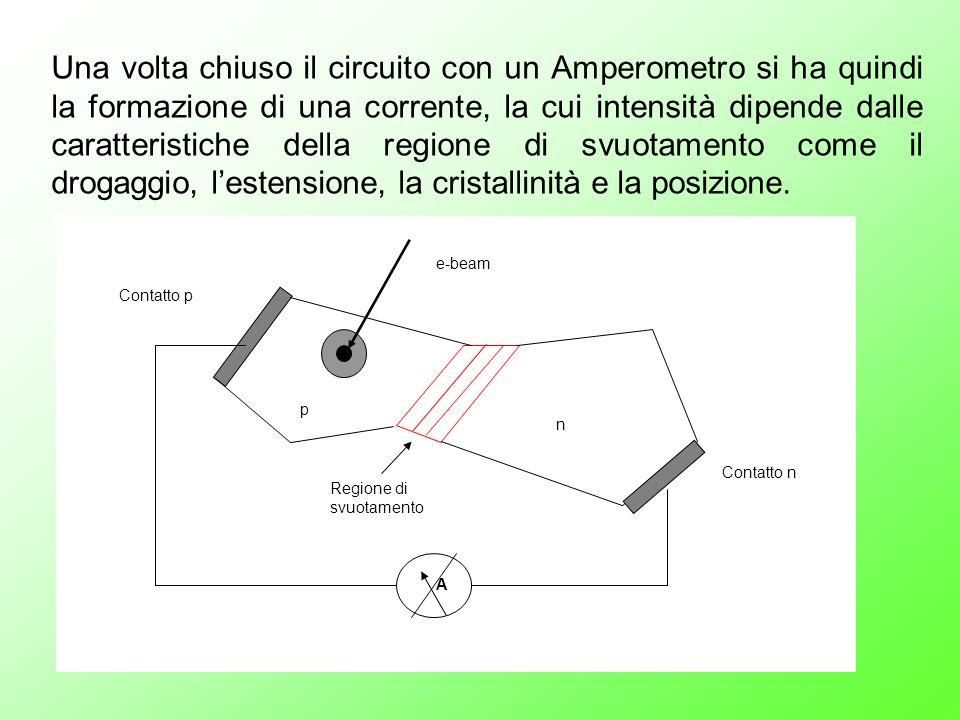 p n A e-beam Contatto n Contatto p Regione di svuotamento Una volta chiuso il circuito con un Amperometro si ha quindi la formazione di una corrente,