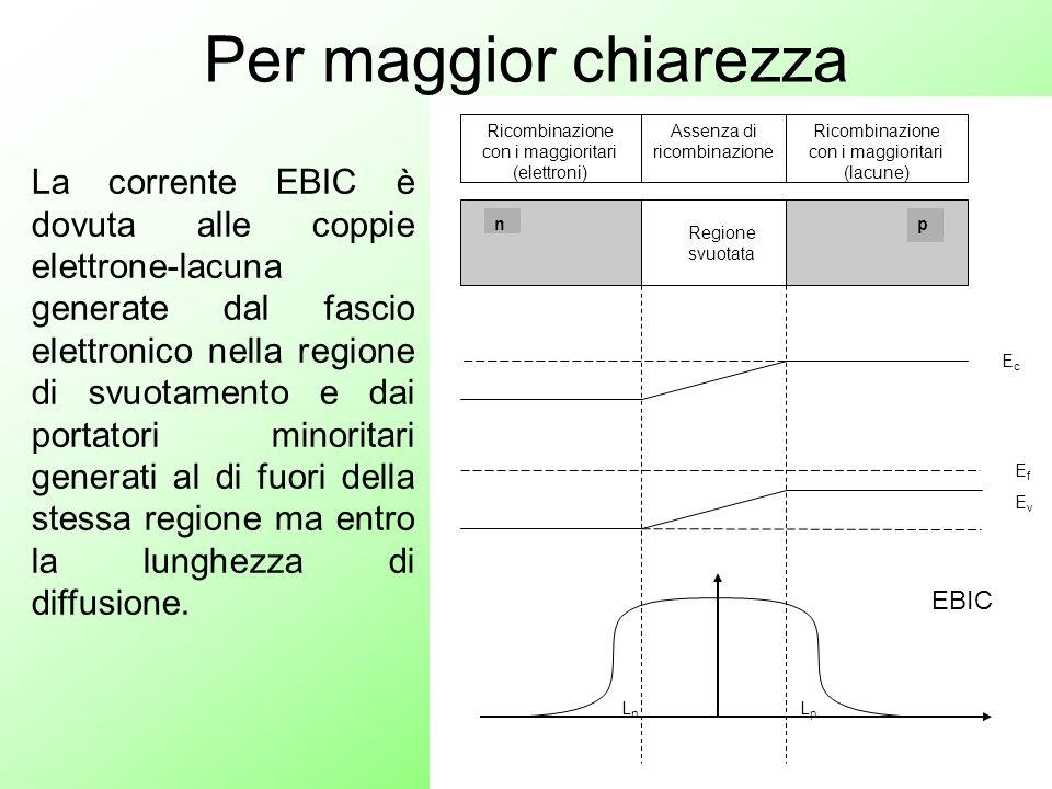 Per maggior chiarezza La corrente EBIC è dovuta alle coppie elettrone-lacuna generate dal fascio elettronico nella regione di svuotamento e dai portat