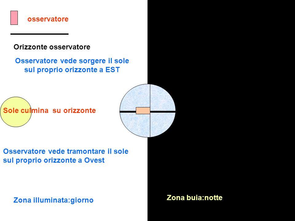 osservatore Orizzonte osservatore Zona illuminata:giorno Zona buia:notte Osservatore vede sorgere il sole sul proprio orizzonte a EST Sole culmina su