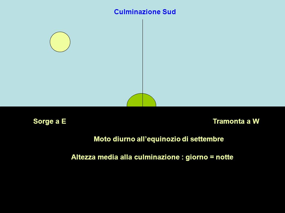 Moto diurno allequinozio di settembre Culminazione Sud Sorge a ETramonta a W Altezza media alla culminazione : giorno = notte