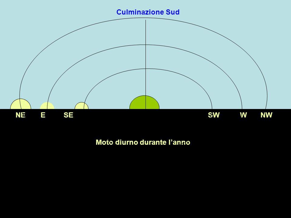 Rotazione diurna reale della terra attorno al proprio asse alternanza giorno notte