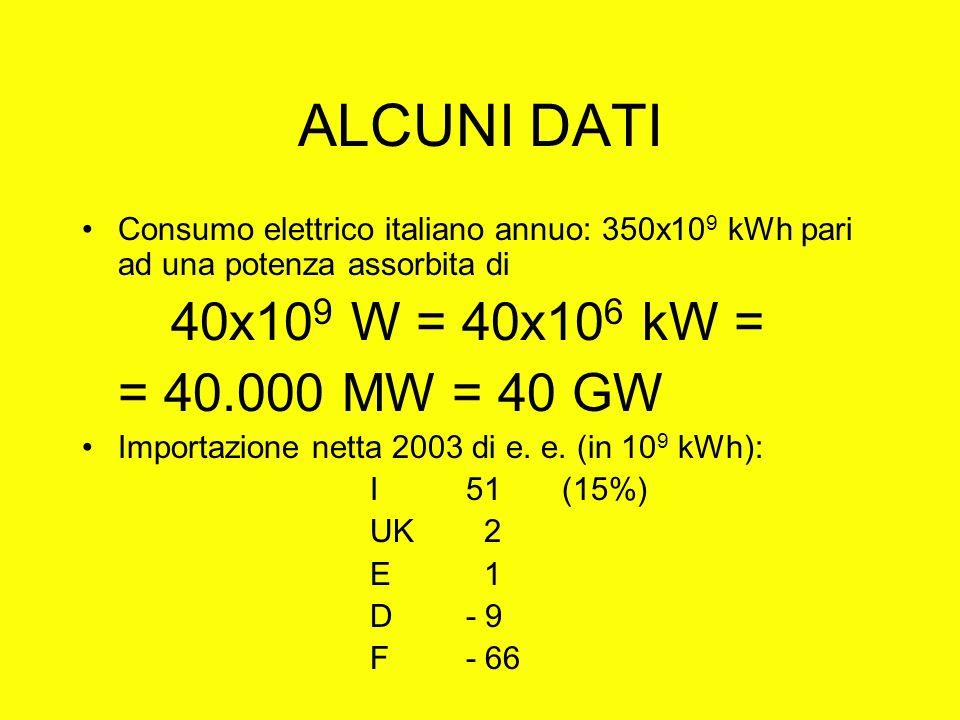 ALCUNI DATI Consumo elettrico italiano annuo: 350x10 9 kWh pari ad una potenza assorbita di 40x10 9 W = 40x10 6 kW = = 40.000 MW = 40 GW Importazione