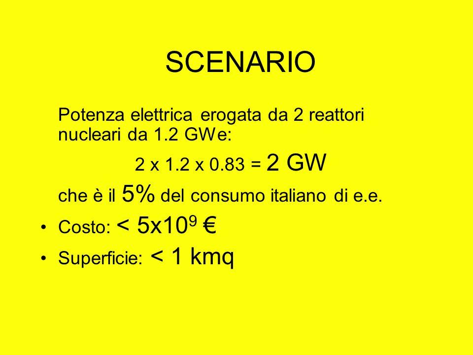 SCENARIO Potenza elettrica erogata da 2 reattori nucleari da 1.2 GWe: 2 x 1.2 x 0.83 = 2 GW che è il 5% del consumo italiano di e.e. Costo: < 5x10 9 S
