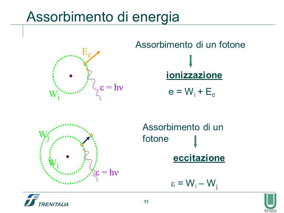 11 Assorbimento di energia = h EcEc WiWi e = W i + E c Assorbimento di un fotone ionizzazione WiWi = h WjWj Assorbimento di un fotone eccitazione = W