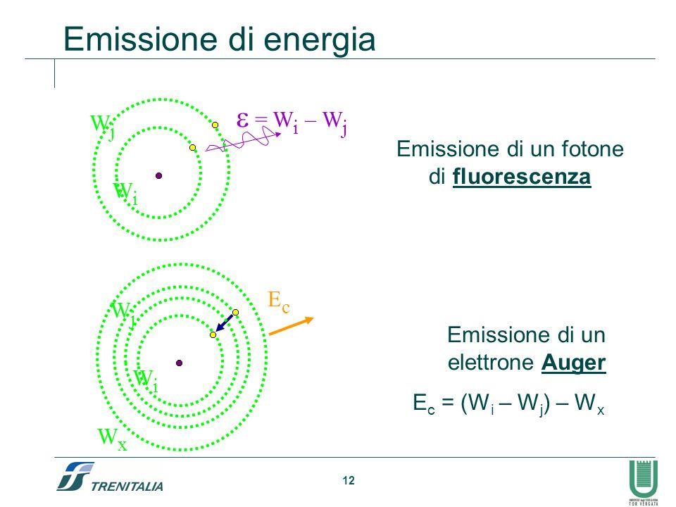 12 Emissione di energia WiWi WjWj = W i – W j Emissione di un fotone di fluorescenza WiWi WjWj WxWx E c = (W i – W j ) – W x EcEc Emissione di un elet