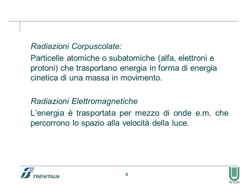 4 Radiazioni Corpuscolate: Particelle atomiche o subatomiche (alfa, elettroni e protoni) che trasportano energia in forma di energia cinetica di una m