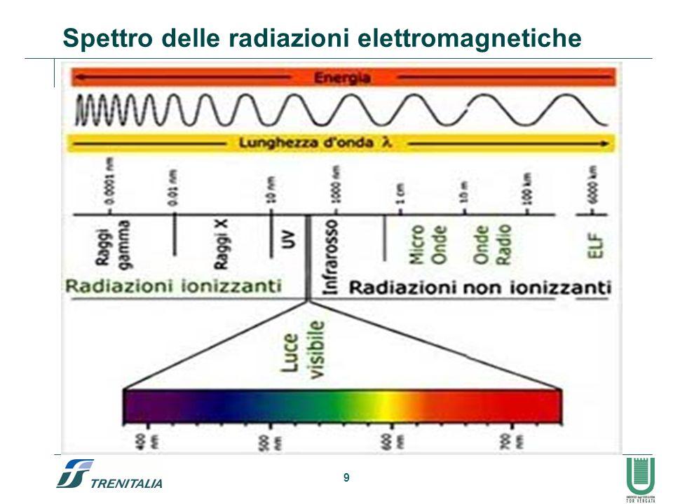9 Spettro delle radiazioni elettromagnetiche